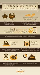 vancouver thanksgiving dinner just how fattening is your thanksgiving dinner canada com