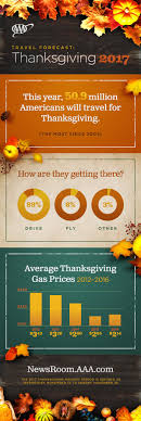51 million americans will travel this thanksgiving real estate