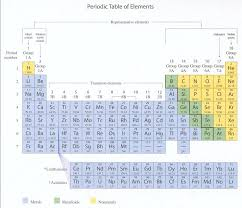 Periodic Table Periods And Groups Molecules