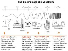 What Color Of Visible Light Has The Longest Wavelength Energy In The Atmosphere Ck 12 Foundation