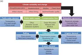 Upper Colorado Water Supply Outlook April 1 2009 How Is It Possible To Adapt To An Uncertain Climate