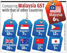 perbezaan-GST-dunia.png