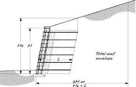 Retaining Wall Design - Retaining wall engineering design