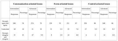 iranian efl learners u0027 perceptions of various language activities