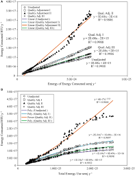 frontiers relationships among the energy emergy and money