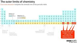 Why Was The Periodic Table Developed Bbc Earth How Many More Chemical Elements Are There For Us To