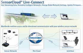 wireless sensor networks for improved long term bridge performance