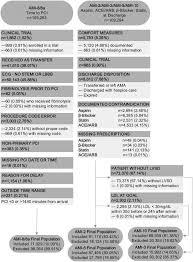 the denominator problem national hospital quality measures for