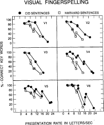 a study of the tactual and visual reception of fingerspelling