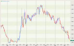 Usd To Sgd Technical Analysis Of Asian Currencies Taiwan Usd Twd