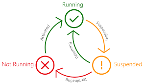 Resuming Windows The Lifecycle Of A Uwp App Building Apps For Windowsbuilding