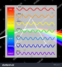 light bulb color spectrum cozy light bulb chart fluorescent color spectrum wavelength lights