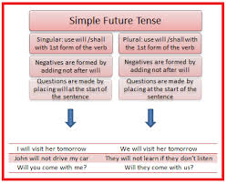 simple tense rules and examples english tutorvista com