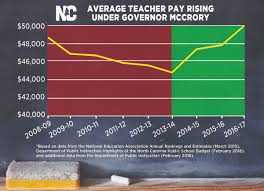 fact check gov mccrory u0027s claims on teacher pay wunc
