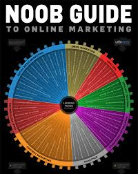 digital marketing made simple a step by step guide