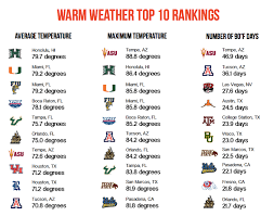 college football climatology alex s weather notes by alex lamers