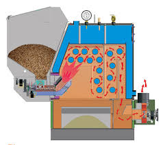 Corn Furnace Dulley Column Color Graphics