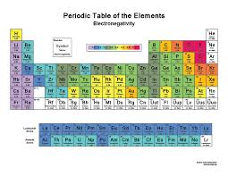 Periodic Table With Charges Printable Periodic Tables Science Notes And Projects