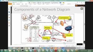understanding home network design topologies understanding l2 loop troubleshooting youtube