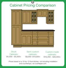 cost of custom kitchen cabinets kitchen cabinet prices simple custom kitchen cabinets prices home