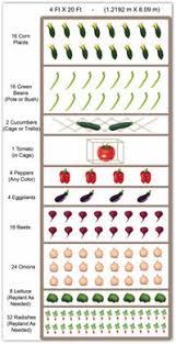 Gardening Layout Free Vegetable Garden Plans Vegetable Garden Planner Vegetable