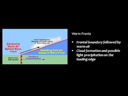 frontal boundary map unit xv weather and climate ppt