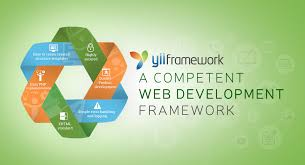yii module layout problem yii framework offshore open source development services