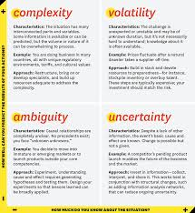 what vuca really means for you