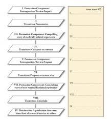 Internal Medicine Residency Your ER ERAS personal statement     Dentistry Personal Statement
