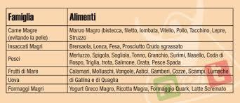 fase crociera dukan alimenti dieta dukan menu fase di attacco