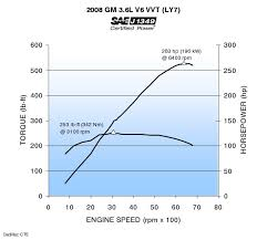 cadillac cts 3 6 supercharger when is 3l better than 3 6l caddyinfo cadillac conversations