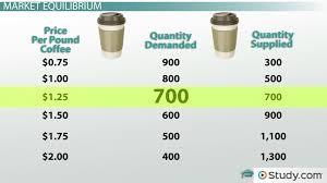calculating equilibrium price definition equation u0026 example