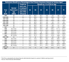 social security benefits table the effect of early delayed retirement on social security retirement