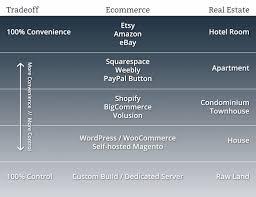 godaddy website builder vs shopify for online stores