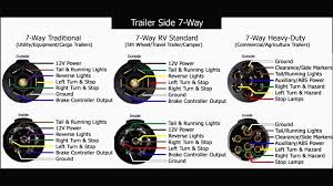 wiring diagrams 6 way trailer 7 pin rv wire arresting diagram