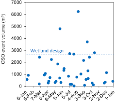 water free full text constructed wetlands for treatment of