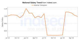 home interior designer salary ideas tremendous 3 home interior design salary average designer