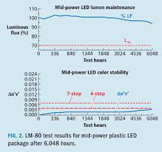 7 Steps And 70 Hours by Understand The True Cost Of Led Choices In Ssl Systems Magazine