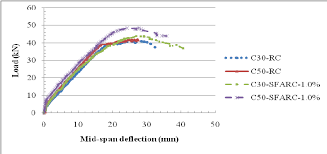 Beam Deflection Table by Load Vs Mid Span Deflection Graph Of Rc And Sfarc Beams Figure