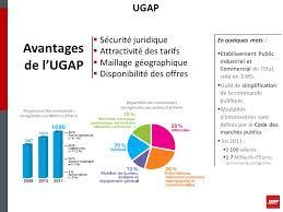 ugap bureau offre de prestations intellectuelles informatiques ppt télécharger