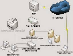 secure home network design home design ideas