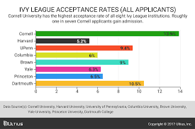 sample college essays ivy league ivy league legacy admissions and the culture of nepotism blog ivy league acceptance rates