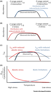 where and when do species interactions set range limits trends