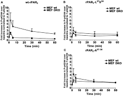 Missouri Compromise Map Activity Agonist Biased Signaling Via Proteinase Activated Receptor 2
