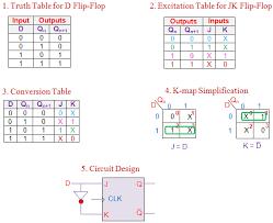 Ascii Table Flip Conversion Of Flip Flops Electrical4u