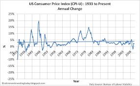 us bureau of labor statistics cpi retirement investing today us consumer price index cpi inflation