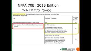 nfpa 70e arc flash table 2015 nfpa 70e new ppe category tables youtube