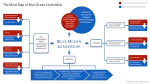 Map Of Oceans The Mind Map Of Blue Ocean Leadership Insead Knowledge