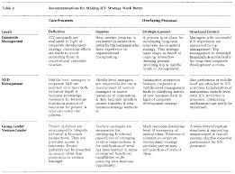managing the internal corporate venturing process