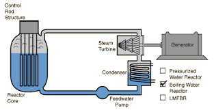types of nuclear reactors